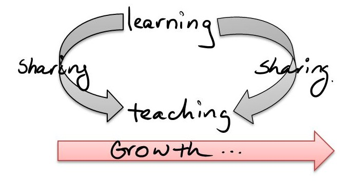 On sharing to learn and learning to share. – A Fine Balance